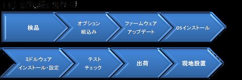 サーバインテグレーション工程