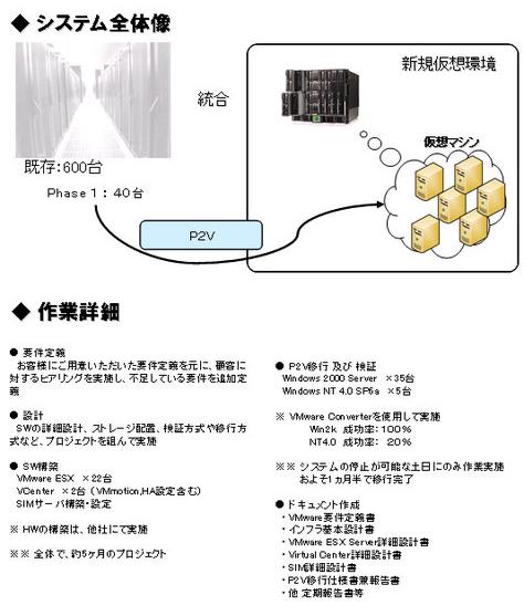 仮想化構築事例3