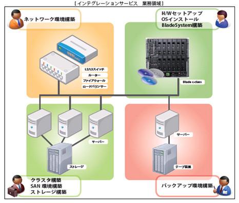 インテグレーションサービス・業務領域